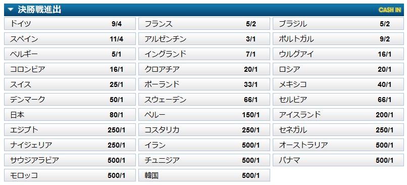 以外にオッズが高い?日本が決勝に進出する可能性!!