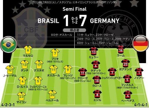 ドイツ 7-1 ブラジル